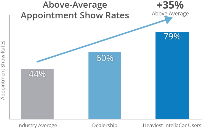 Appointment Show Rates